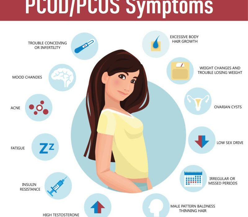 PCOD/PCOS Problems With Its Overview